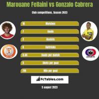 Marouane Fellaini vs Gonzalo Cabrera h2h player stats
