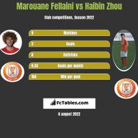 Marouane Fellaini vs Haibin Zhou h2h player stats
