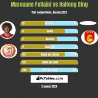 Marouane Fellaini vs Haifeng Ding h2h player stats