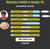 Marouane Fellaini vs Hongbo Yin h2h player stats