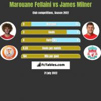 Marouane Fellaini vs James Milner h2h player stats
