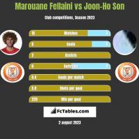 Marouane Fellaini vs Joon-Ho Son h2h player stats