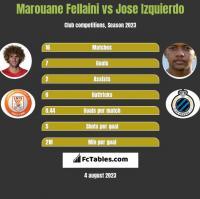 Marouane Fellaini vs Jose Izquierdo h2h player stats