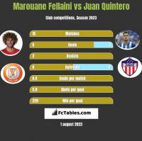 Marouane Fellaini vs Juan Quintero h2h player stats