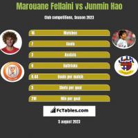 Marouane Fellaini vs Junmin Hao h2h player stats