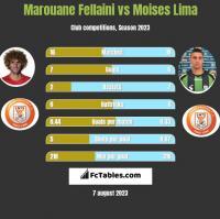 Marouane Fellaini vs Moises Lima h2h player stats
