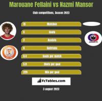 Marouane Fellaini vs Nazmi Mansor h2h player stats