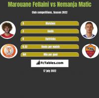 Marouane Fellaini vs Nemanja Matić h2h player stats