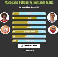 Marouane Fellaini vs Nemanja Matic h2h player stats