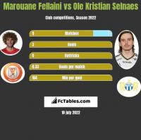 Marouane Fellaini vs Ole Kristian Selnaes h2h player stats
