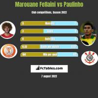 Marouane Fellaini vs Paulinho h2h player stats
