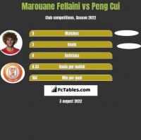Marouane Fellaini vs Peng Cui h2h player stats