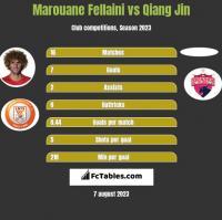 Marouane Fellaini vs Qiang Jin h2h player stats