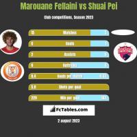 Marouane Fellaini vs Shuai Pei h2h player stats