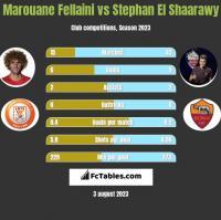 Marouane Fellaini vs Stephan El Shaarawy h2h player stats
