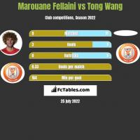 Marouane Fellaini vs Tong Wang h2h player stats