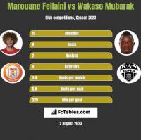 Marouane Fellaini vs Wakaso Mubarak h2h player stats