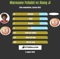 Marouane Fellaini vs Xiang Ji h2h player stats