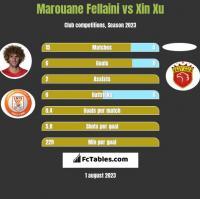 Marouane Fellaini vs Xin Xu h2h player stats