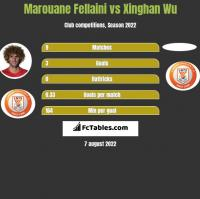 Marouane Fellaini vs Xinghan Wu h2h player stats