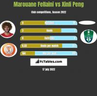 Marouane Fellaini vs Xinli Peng h2h player stats