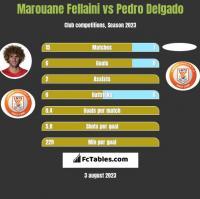 Marouane Fellaini vs Pedro Delgado h2h player stats