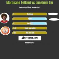 Marouane Fellaini vs Junshuai Liu h2h player stats