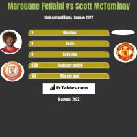 Marouane Fellaini vs Scott McTominay h2h player stats