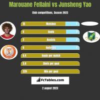 Marouane Fellaini vs Junsheng Yao h2h player stats