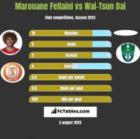 Marouane Fellaini vs Wai-Tsun Dai h2h player stats