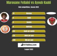 Marouane Fellaini vs Ayoub Kaabi h2h player stats