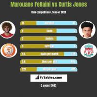 Marouane Fellaini vs Curtis Jones h2h player stats