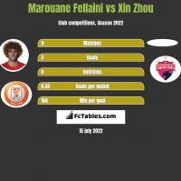 Marouane Fellaini vs Xin Zhou h2h player stats