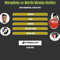 Marquinho vs Martin Nicolas Benitez h2h player stats
