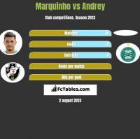 Marquinho vs Andrey h2h player stats
