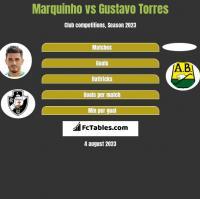 Marquinho vs Gustavo Torres h2h player stats