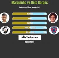 Marquinho vs Neto Borges h2h player stats