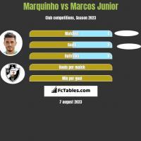 Marquinho vs Marcos Junior h2h player stats