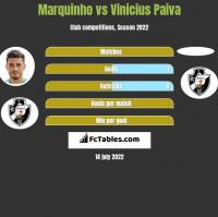 Marquinho vs Vinicius Paiva h2h player stats