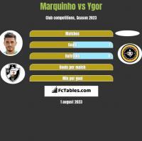 Marquinho vs Ygor h2h player stats