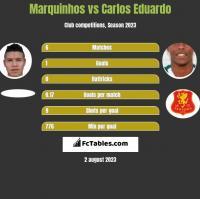 Marquinhos vs Carlos Eduardo h2h player stats
