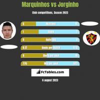 Marquinhos vs Jorginho h2h player stats