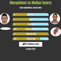 Marquinhos vs Matias Suarez h2h player stats