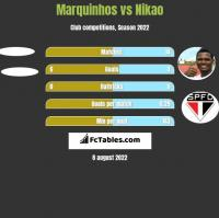 Marquinhos vs Nikao h2h player stats