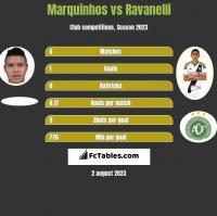 Marquinhos vs Ravanelli h2h player stats