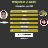 Marquinhos vs Walter h2h player stats