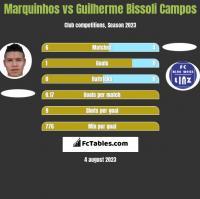 Marquinhos vs Guilherme Bissoli Campos h2h player stats