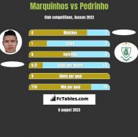 Marquinhos vs Pedrinho h2h player stats