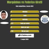 Marquinhos vs Federico Girotti h2h player stats
