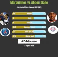 Marquinhos vs Abdou Diallo h2h player stats